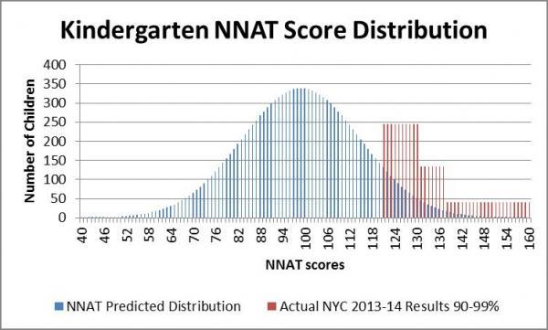 NNAT distribution