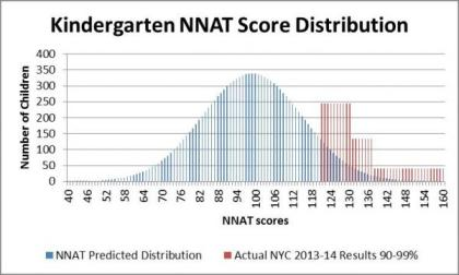 NNAT distribution