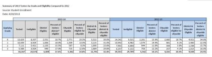 Test results of the NYC gifted and talented for 2012-13 of qualified district and city-wide seats.